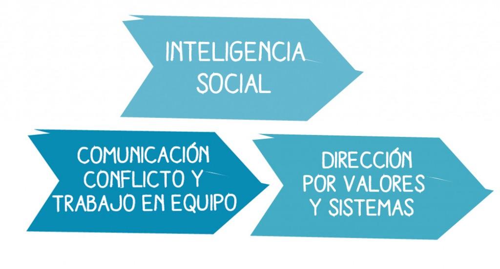 social-competencias-2